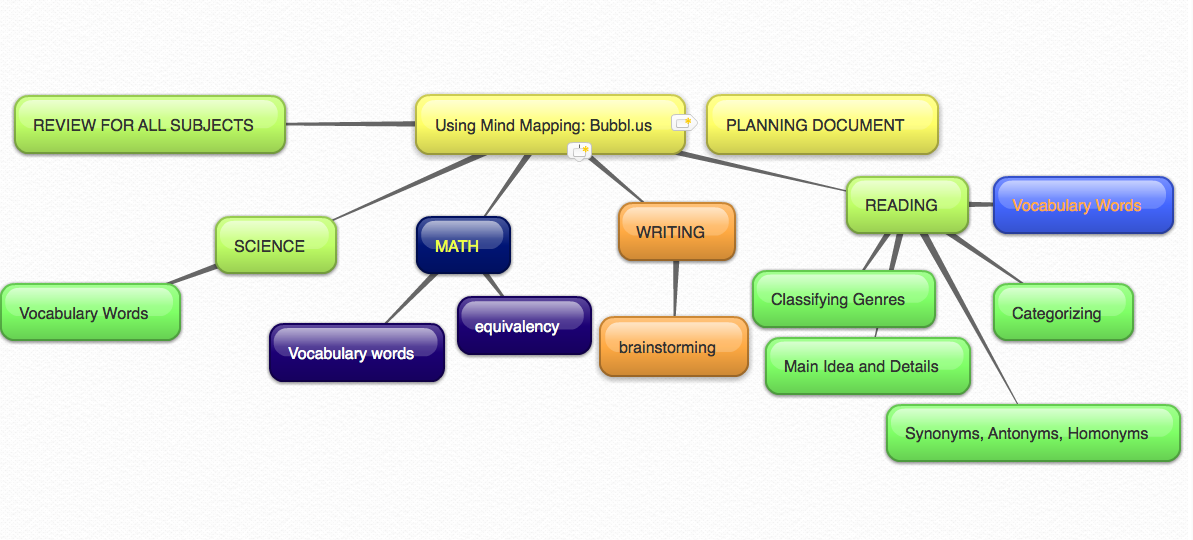 Dr Alice Christies Imagine Camelback Workshop - Branson bubbl us concept map